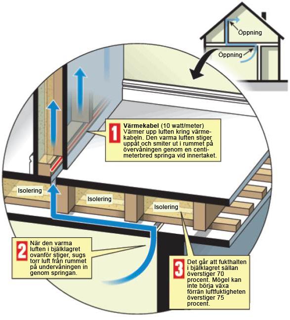 Luftspalter i väggar och tak ökar cirkulationen. På så sätt minskar fukten i byggnadskonstruktionen. Grafik: Stefan Rothmaier/DN