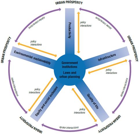 UN-Habitat's Wheel of Urban Prosperity. Klicka för att förstora bilden. Källa: State of the World's Cities Report 2012/2013