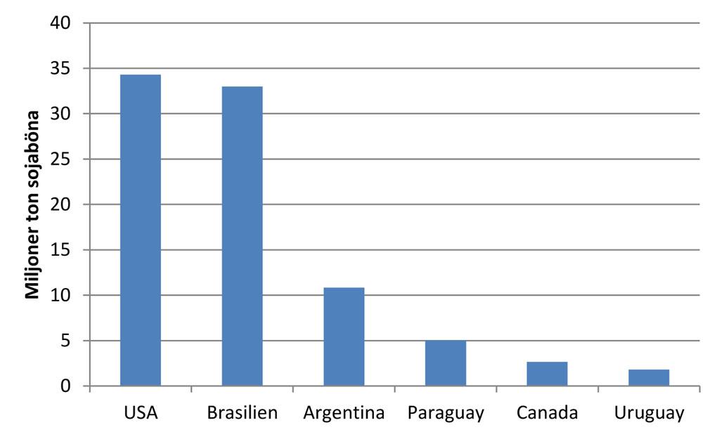 Figur 1 Världens största exportörer av sojabönor. USA, Brasilien och Argentina står för nära 90 % av den globala exporten (Källa: FAOstat)
