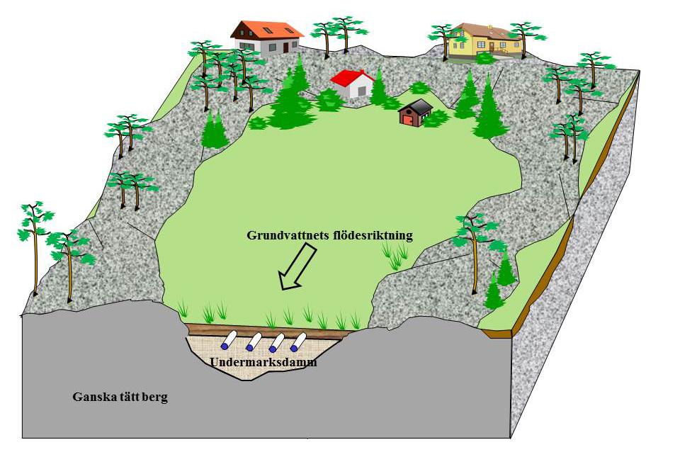 Grundvattendamm
